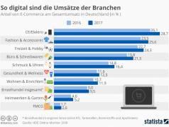 Infografik Anteil von eCommerce am Gesamtumsatz nach Branchen in Deutschland