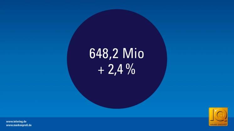 telering konnte in 2017 den Umsatz um 2,4% gegenüber dem Vorjahr auf insgesamt 648,2 Mio. Euro vor MwST. steigern.