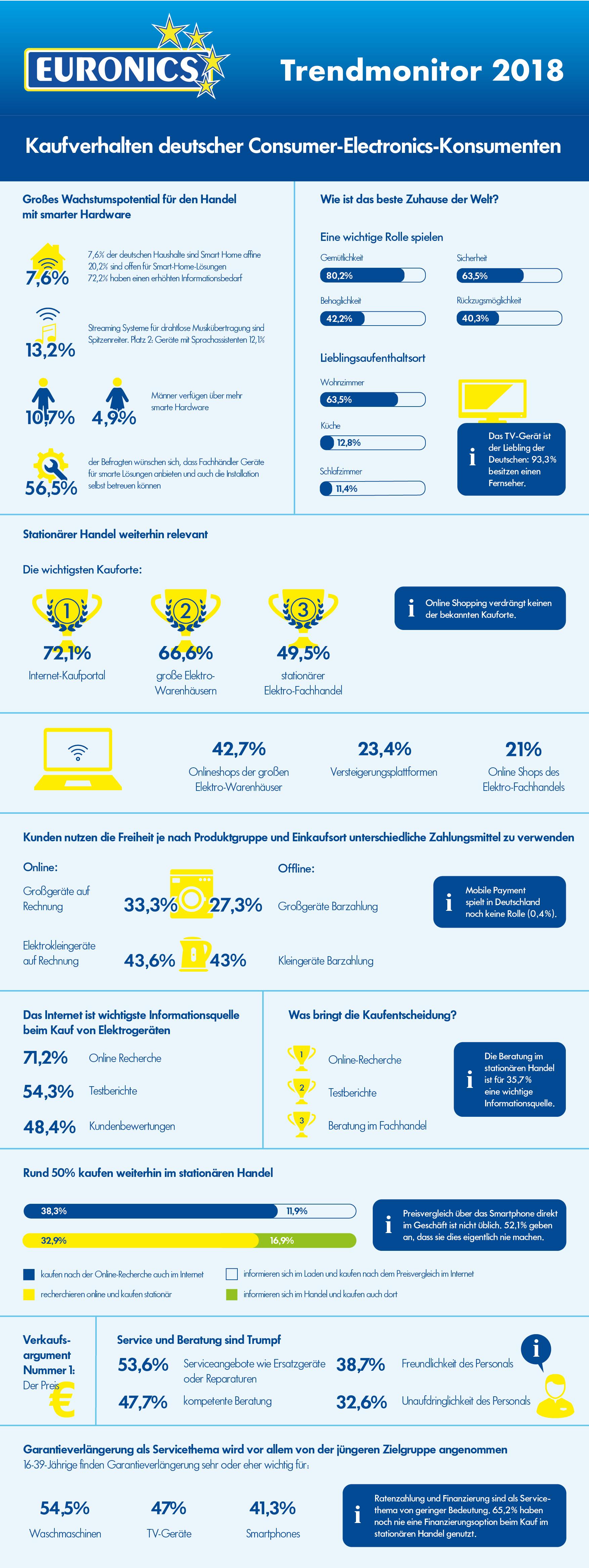 Der Euronics Trendmonitor beleuchtet das Kaufverhalten deutscher Consumer-Electronics-Konsumenten.