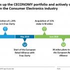 Chart Ceconomy Konsolidierung