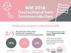 Infografik_Klarna-WM-Umfrage-20180711-teaser