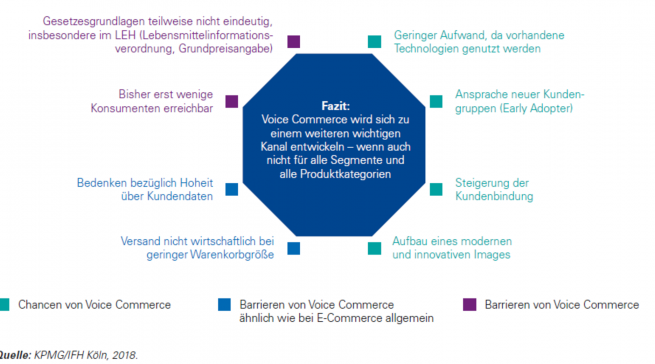 Fazit Voice Commerce