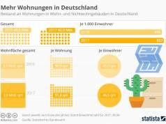 Wohnungsbestand in Deutschland