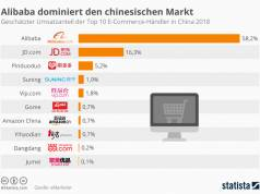 Marktanteil von e-Commerce Webseiten in China