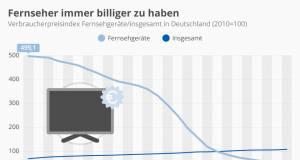 Heimkino: Vom Luxus- zum Gebrauchs- und Wegwerfartikel.