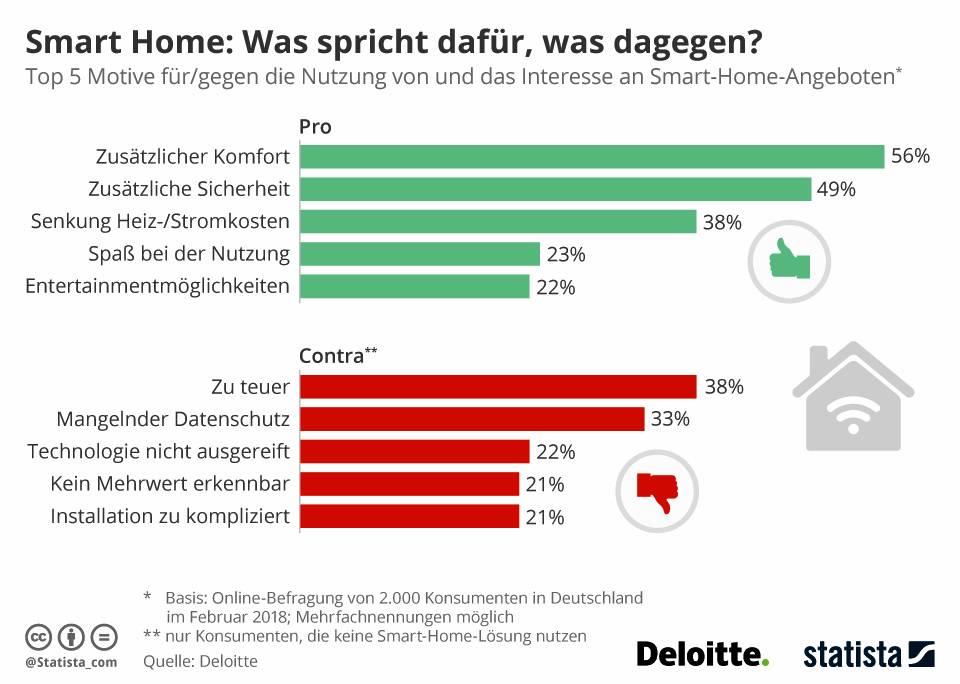 Infografik Smart Home