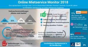 Infografik Online Mietservice Monitor 2018