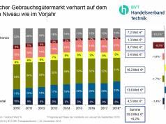 Der Technische Gebrauchsgütermarkt verharrt auf dem gleichen Niveau wie im Vorjahr. (Grafik: BVT/GfK)