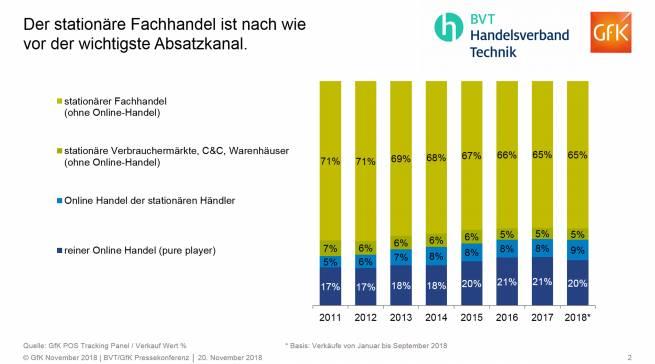 Erfreulich: Der stationäre Handel ist nach wie vor der wichtigste Absatzkanal. (Grafik: BVT/GfK)