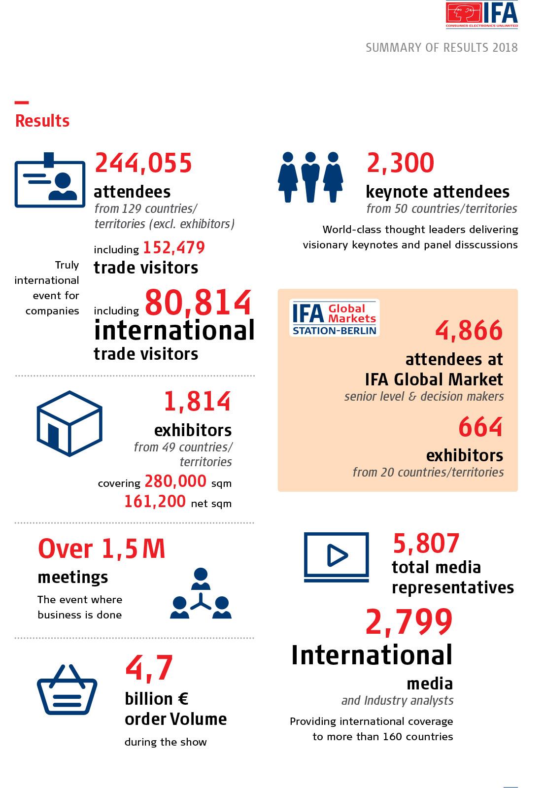 Die IFA 2018 im kompakten Überblick