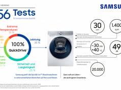 Unter lebensechten Bedingungen: Praxistest bei Samsung.