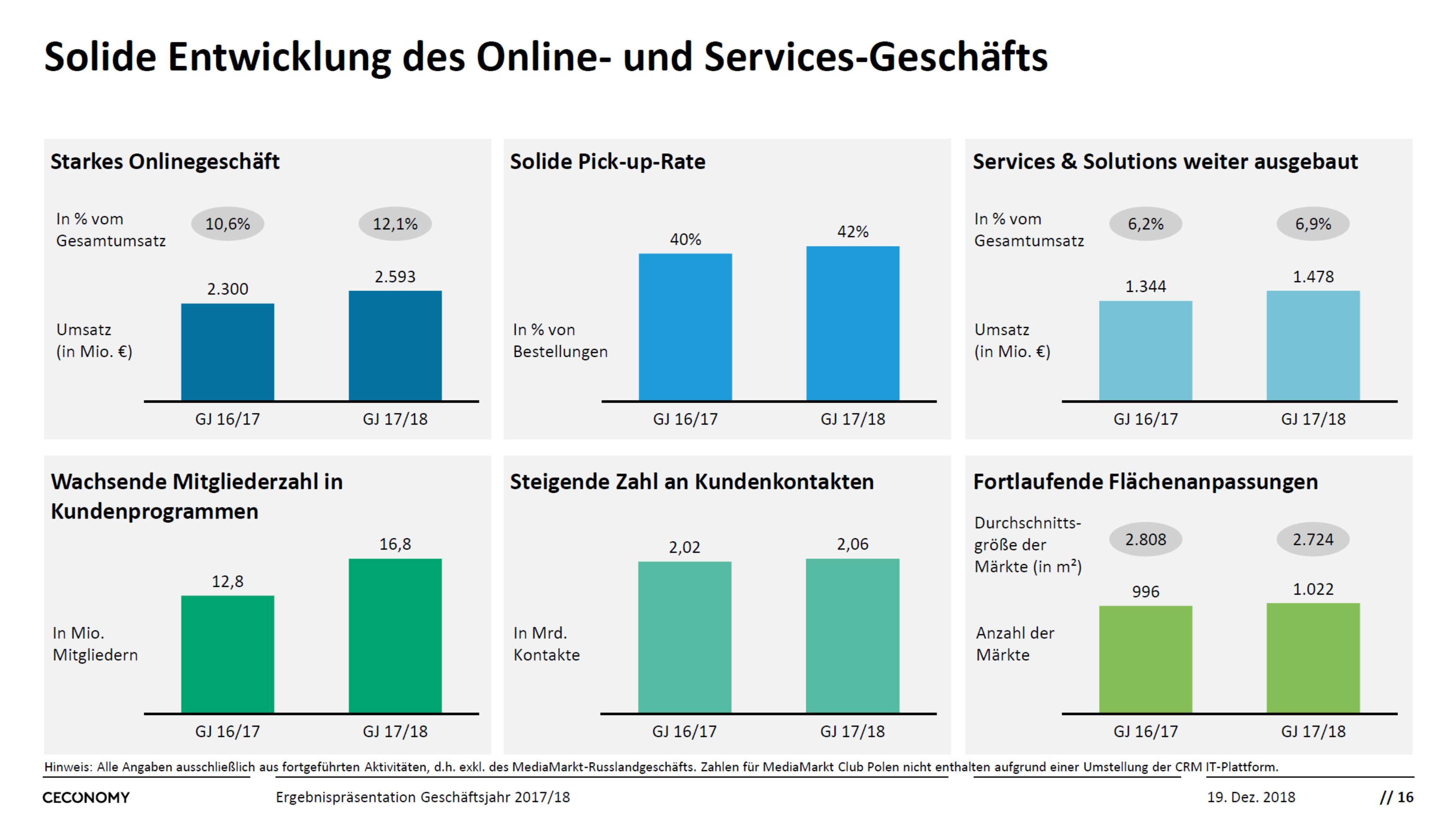 Chart Ceconomy Entwicklung