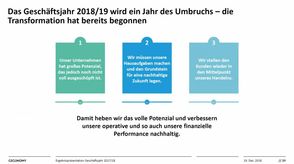 Ceconomy Geschäftsjahr 2018/19 Chart