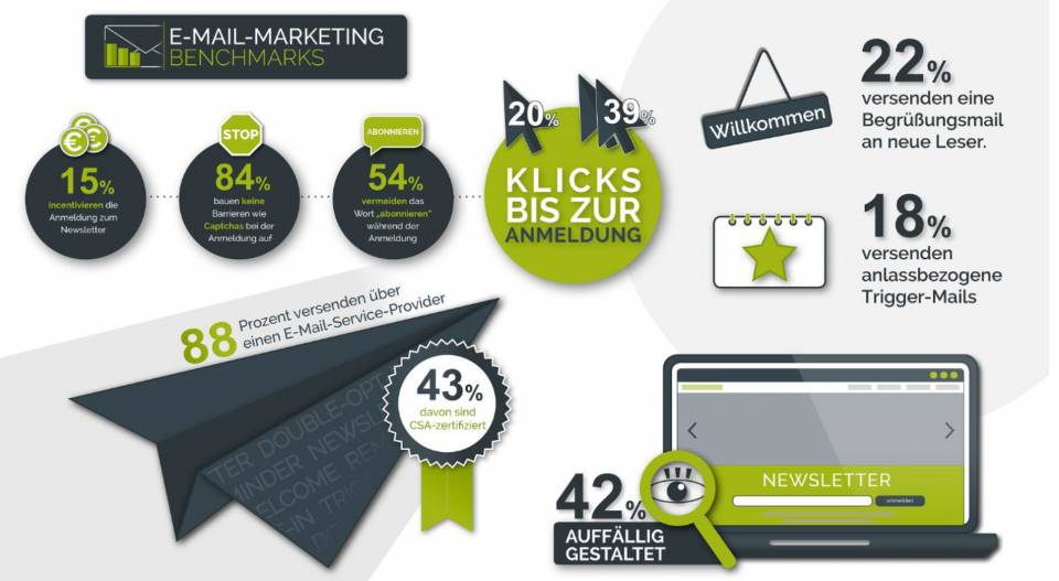Faktenblatt E-Mail-Marketing