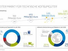 GfK Infografik Technische Konsumgueter