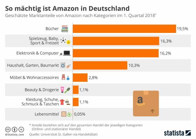Statista Marktanteile Amazon