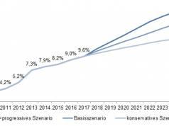 Prognose des E-Commerce-Anteils im Einzelhandel