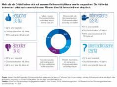 Consumer Barometer Nutzung neuerer Onlinemarktplätze