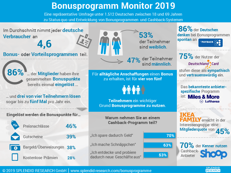 infografik bonusprogramm monitor 2019