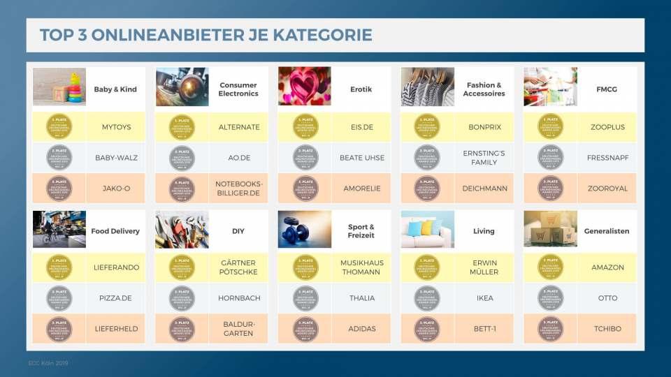 Deutscher Onlinehandel Award