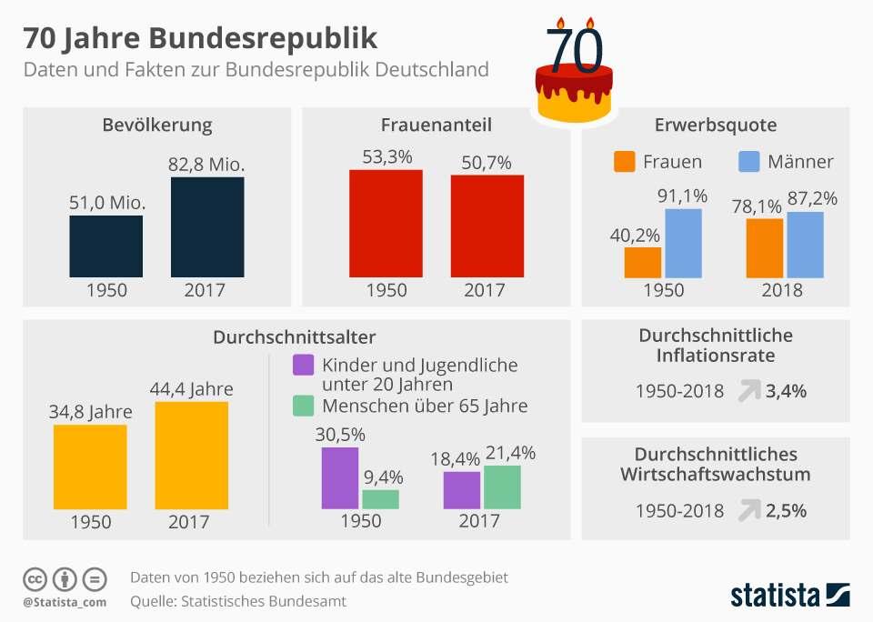Mächtig in Bewegung: Die Bundesrepublik im Wandel der Zeit.