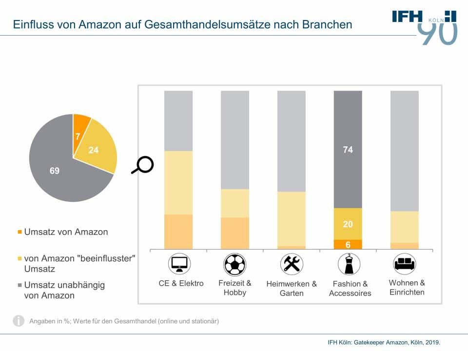Einfluss von Amazon auf Gesamthandelsumsätze nach Branchen