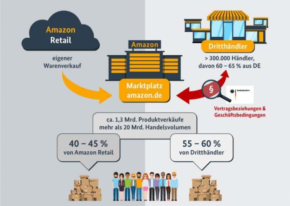 Massive Händlerkonkurrenz mit Marktmacht: Amazon. (Grafik: Bundeskartellamt)