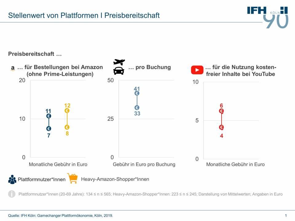 Grafik PM Stellenwert von Plattformen Preisbereitschaft