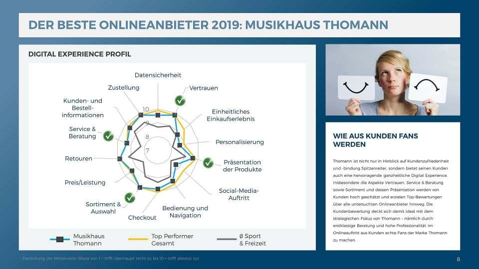 Der beste Onlineanbieter 2019: Musikhaus Thomann