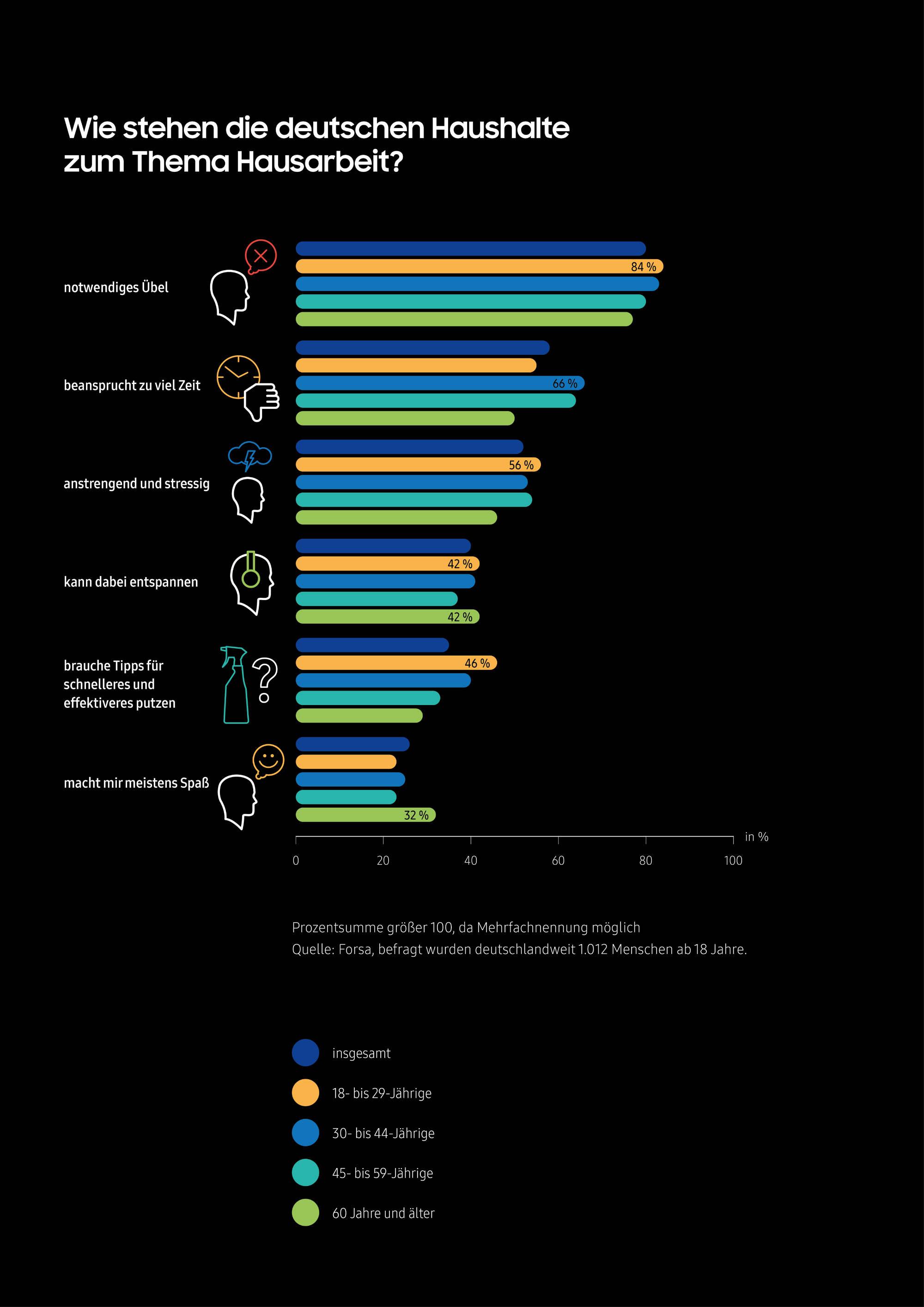Samsung Infographik: Wie stehen deutsche Haushalte zur Hausarbeit?
