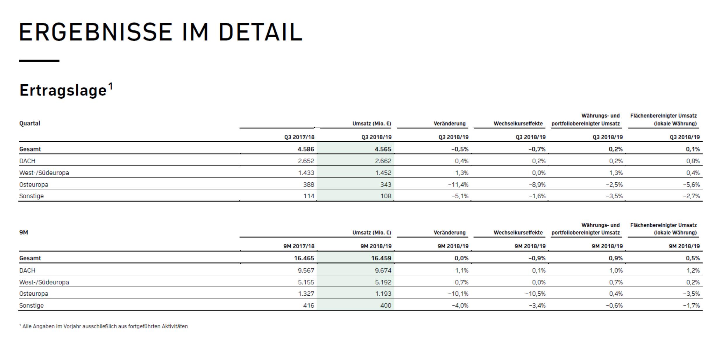 Ceconomy Q3/9M 2018/19 Ergebnisse im Detail - Ertragskage