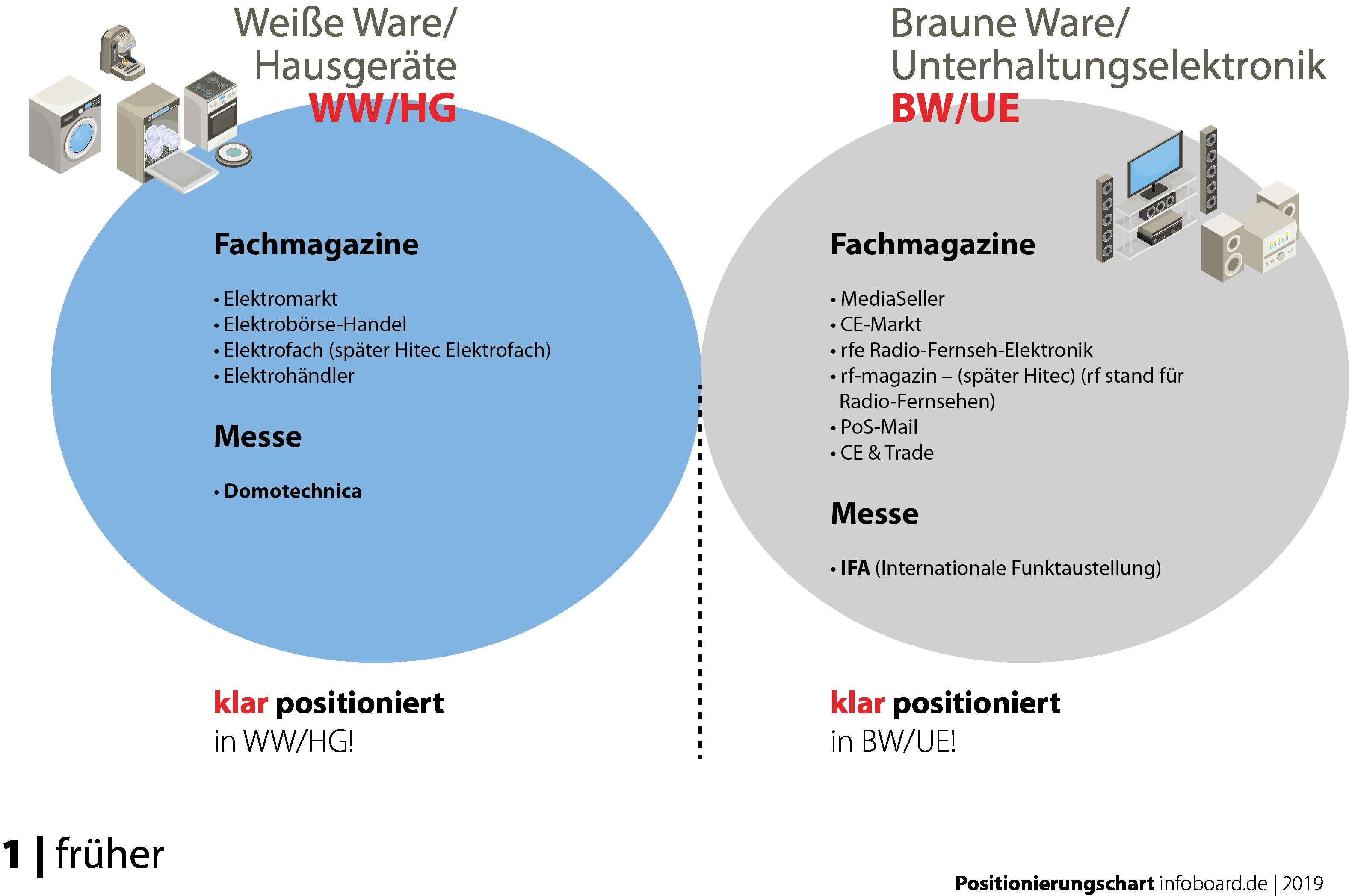 Positionierung infoboard.de Newsletter Chart 01