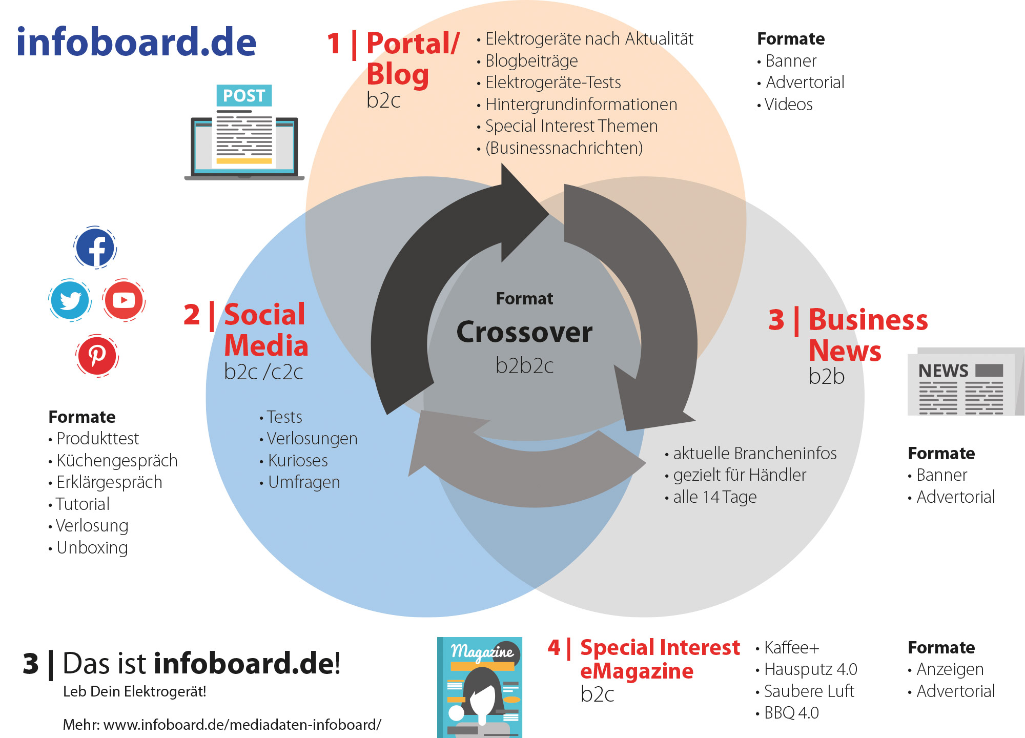 Positionierung infoboard.de was ist infoboard?