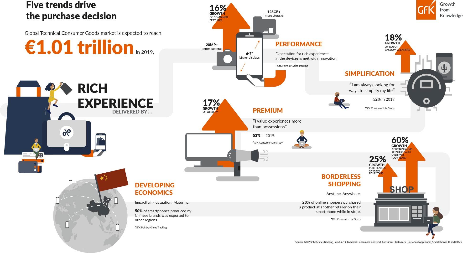 GfK Infographic TCG Market