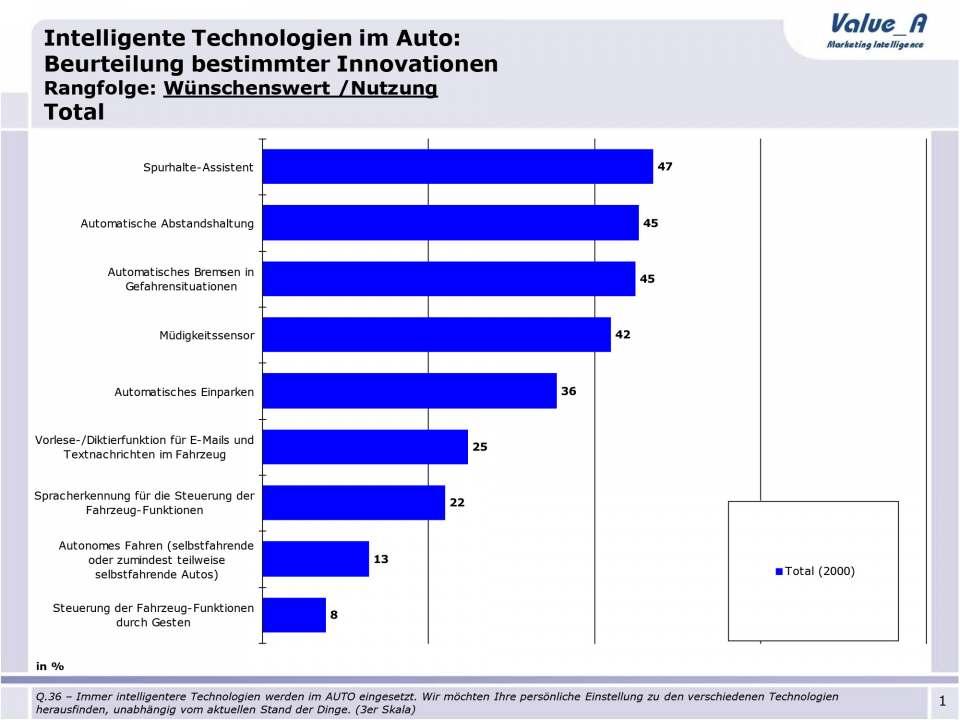 Chart 1: Technik, die nicht alle begeistert: Innovationen im Auto.