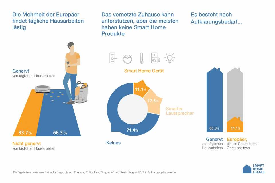 Smart Home League Studie