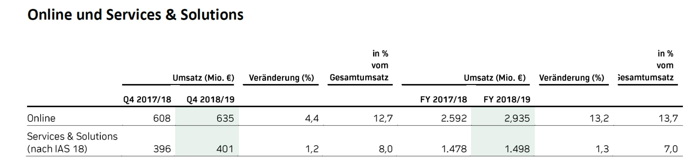 Ceconomy Umsatz 2018/19 Q4 online