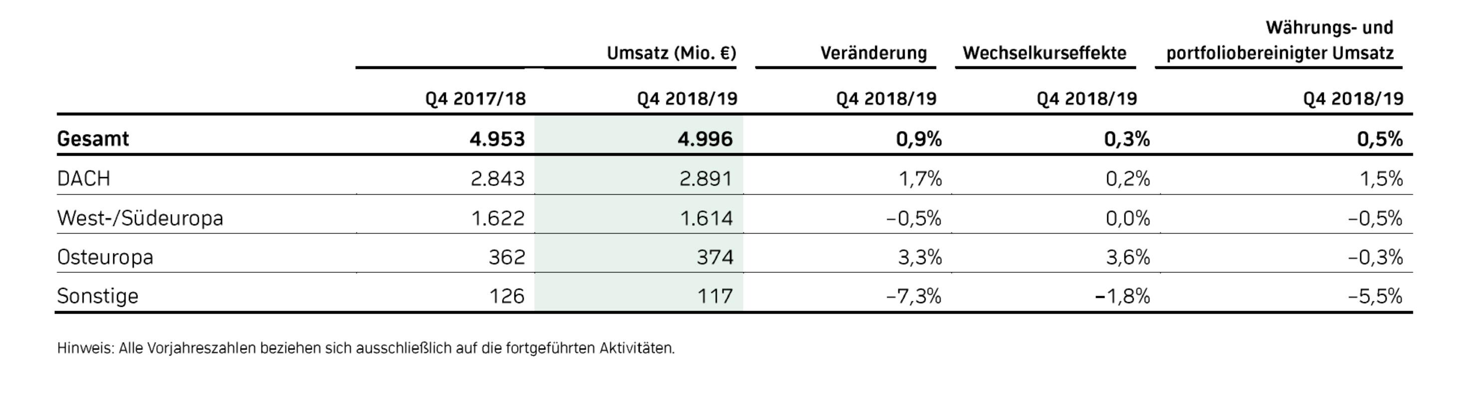 Ceconomy Umsatz 2018/19 Q4