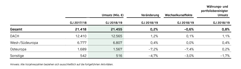 Ceconomy Umsatz 2018/19