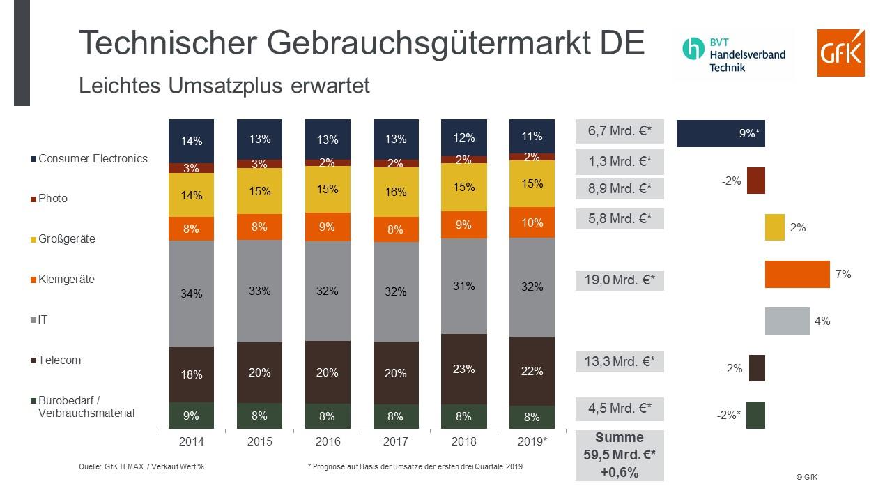 GfK Technischer Gebrauchsgütermarkt Chart