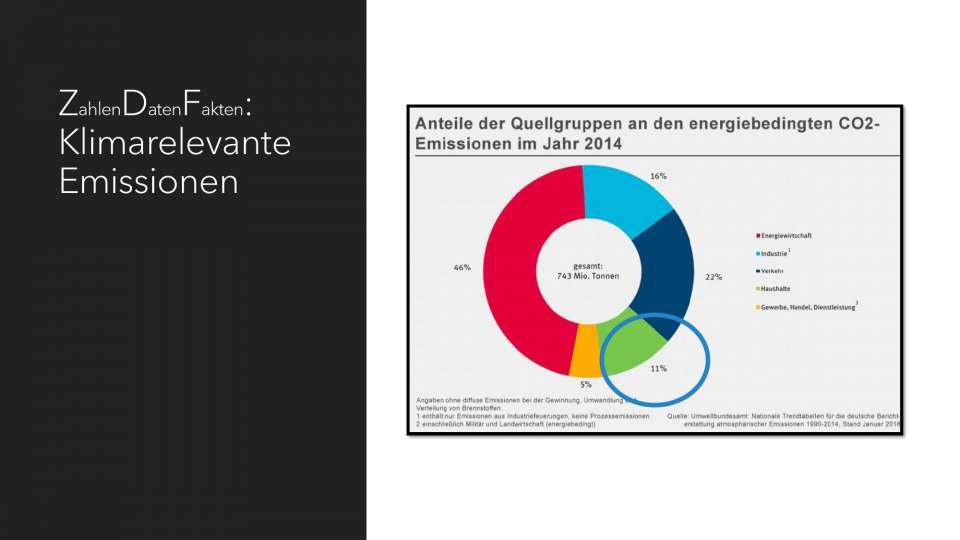 co2 Bilanz SDA Schaubild1