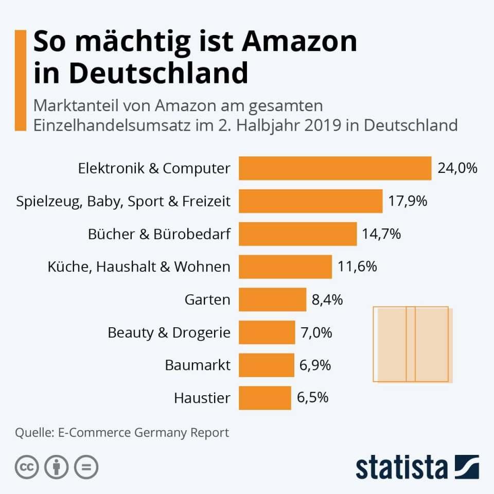 Weiter auf dem Vormarsch: Amazon.
