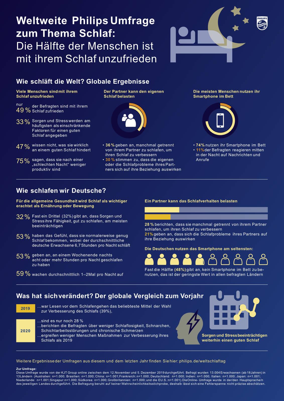 infografik Schlaf Schlafstudie Philips
