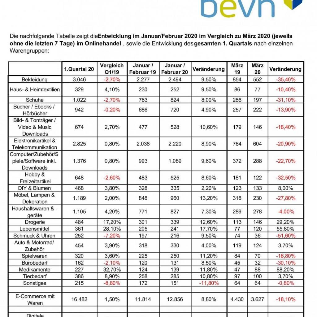 Die Corona-Pandemie führt zu deutlichem Umsatzverlust im Onlinehandel. Die Tabelle zeigt die Entwicklung im Januar/Februar 2020 im Vergleich zu März 2020 (jeweils ohne die letzten 7 Tage) im Onlinehandel. Foto: bevh