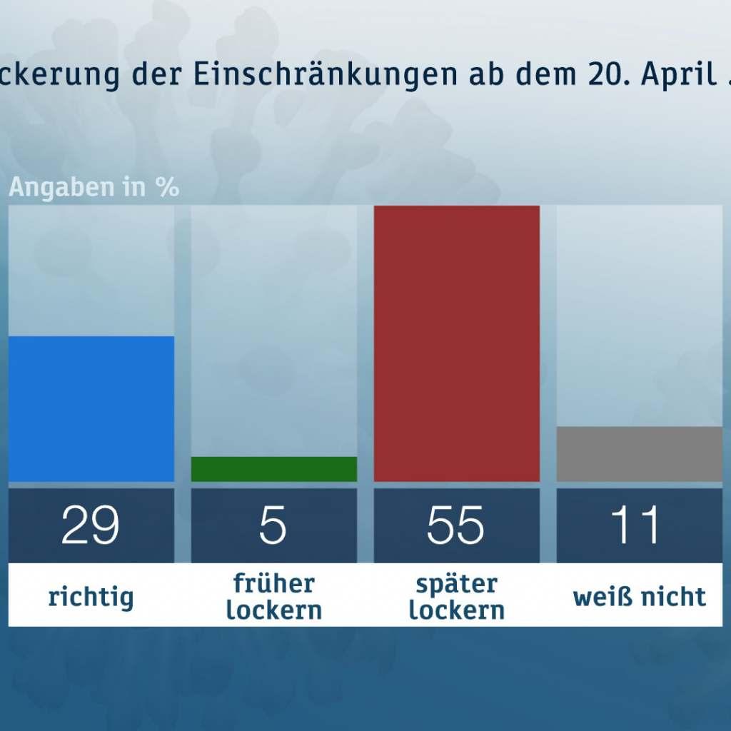 Eine Mehrheit beurteilt eine mögliche Lockerung der Corona-Maßnahmen zurückhaltend. Foto: ZDF/Forschungsgruppe Wahlen