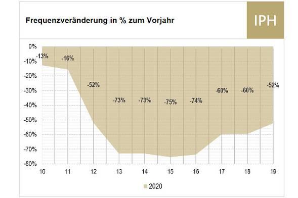 Frequenzveränderung in % im Vergleich zum Vorjahr KW 10 bis 19.