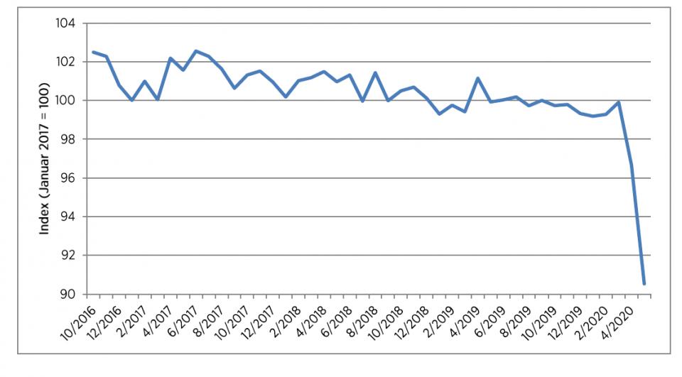 Die Coronakrise sorgt auch im Mai für schlechte Stimmung bei den Verbrauchern. Das HDE-Konsumbarometer stürzt nach der historischen Verschlechterung im April weiter ab und erreicht einen neuen Tiefpunkt.