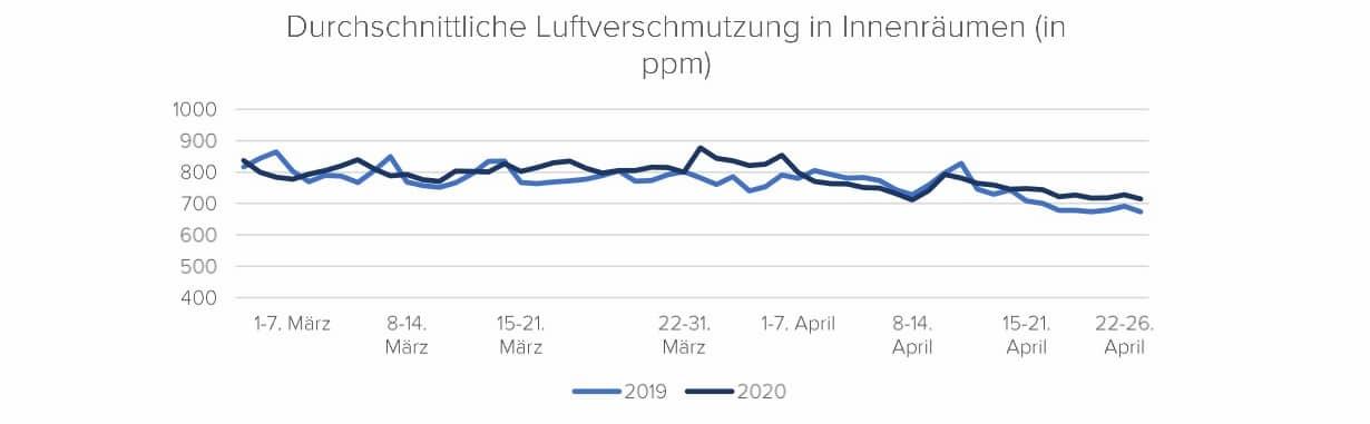 Damit liegt Deutschland im internationalen Vergleich der Luftqualität an dritter Stelle bei den Ländern mit dem höchsten CO2-Niveau in Innenräumen.