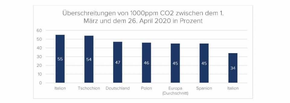 Seit März 2020 sind deutsche Haushalte mehr Lärm ausgesetzt. Der Durchschnittswert erhöhte sich von 41,29 dB auf 42,06 dB 2020. Durch die logarithmische Skalierung der Maßeinheit bedeutet das für die Bewohner rund 19 % mehr Schalldruck, also einen signifikanten Anstieg.