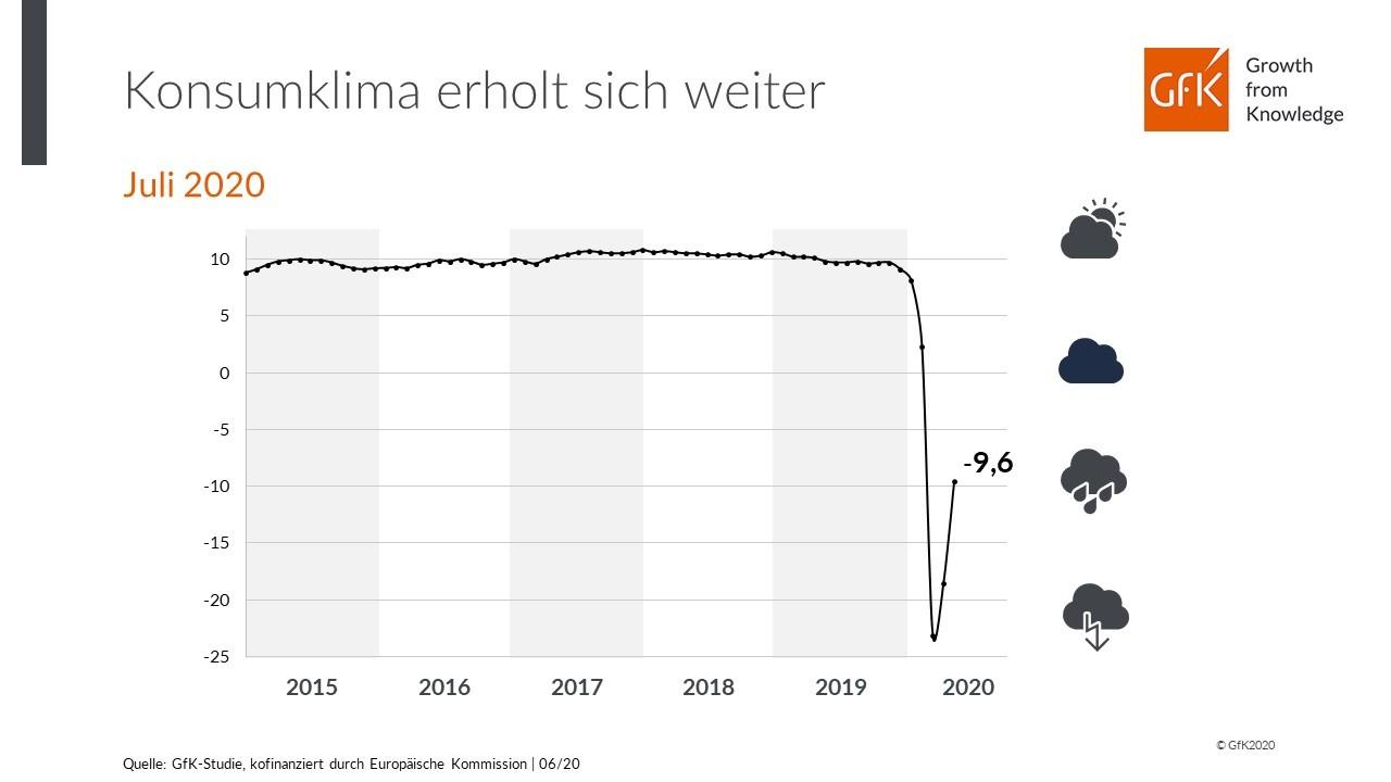 Die GfK-Grafik zeigt die Entwicklung des Konsumklimaindikators im Verlauf der letzten Jahre.